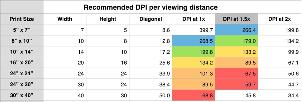 DPI_per_viewing_Distance